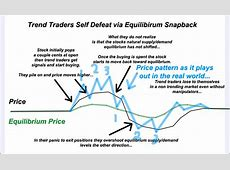 Market Manipulation Dynamics @ Forex Factory