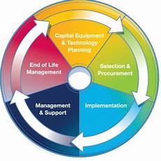 Life Cycle Analysis Life Cycle Analysis Innovative Virtual Consulting