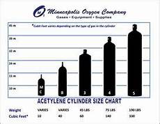 Oxygen Bottle Size Chart Cylinder Sizing For Acetylene With Images Cylinder