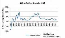 World Inflation Chart World Gdp In Current Us Dollars Seems To Have Peaked This