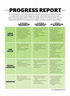 Newborn Baby Progress Chart Baby Milestone Checklist And Development Chart