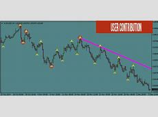 99% Zero Loss Forex System   Success!