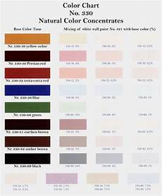 Wall Paint Chart Wall Paints Water Based Color Charts