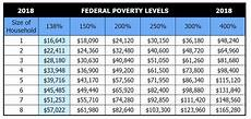 2018 Federal Poverty Level Chart Pdf Individual And Family Health Insurance In Las Vegas Nevada
