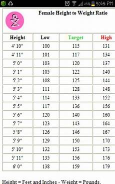 Ladies Height And Weight Chart Female Height N Weight Chart Omnitrition Com Stacie