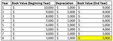 Straight Line Method Of Depreciation Straight Line Depreciation Method Definition Examples