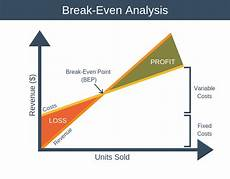 Breakeven Analysis Break Even Analysis Financial Training From Epm