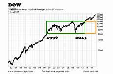 Dow Jones Long Term Chart Quot Running Of The Bulls Quot 3 Charts Illustrating The Bull