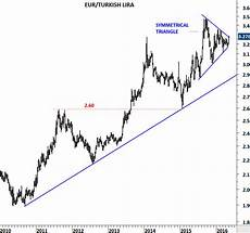 Chart Eur Try Critical Day For Try Zar And Mxn Investing Com