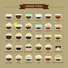 Different Types Of Coffee A Complete List Of Coffee Drinks A Helpful Guide Craft