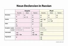 Latin Syntax Chart Russian Declension Tumblr