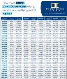 Mortgage Payment Chart Canada S New Mortgage Rules This Is How Much You Can