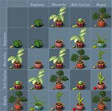 Plant Tycoon Guide