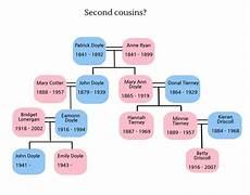 2nd Cousin Chart This Family History Chart Explains 2nd Cousins 1st