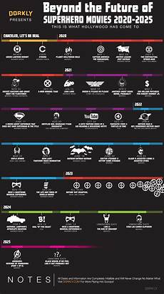 Superhero Movie Chart Funny Chart Predicts The Superhero Movies To Be