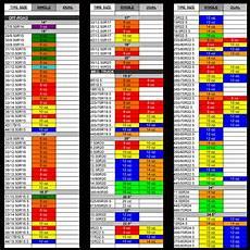 Tire Equal Chart Tire Balancing Beads Chart Chart Designs Template