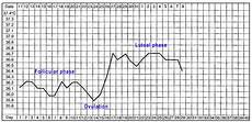 Basal Body Chart When Basal Body Temperature And Cervical Mucus On Infertility