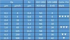Surface Comparison Chart Surface Roughness Comparison Edm Precision