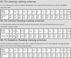 Ielts General Score Chart Ielts4all Ielts Score Calculator For Reading And
