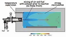Bio Chart Basic Principles Of Biochar Production Biochar For