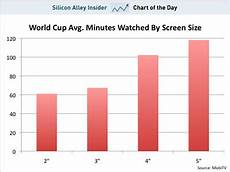 Does Size Matter Chart Chart Of The Day For Mobile Tv Screen Size Does Matter