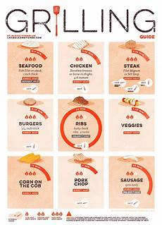 Burger Cooking Time Chart Grilling Guide S Clean Kitchen