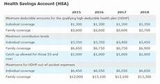 2018 Hsa Contribution Limits Chart 2018 Indexed Benefit Figures Irs Core Documents Inc
