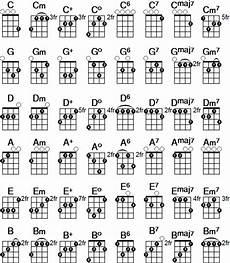 Soprano Ukulele Chord Chart Pdf Ukulele Chord Chart Ukulele Chords Chart Ukulele Chords