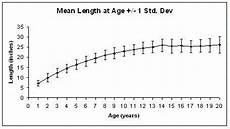 Northern Pike Length Girth Weight Chart Walleye Growth Rate Chart