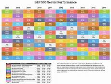Investment Sector Performance Chart Annual S Amp P Sector Performance Novel Investor