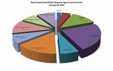 Make 3d Pie Chart Bitcoin Value Distribution 3d Pie Chart By Age Of Last Use