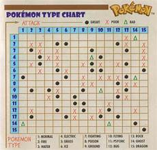 Pokemon Red Type Chart Pok 233 Mon Type Rants The Red Amp Blue Type Chart Staircase