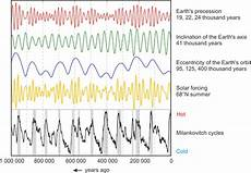 Milankovitch Cycles And Climate Change Climate Change Do Follow Us Global Warming Cooling Or