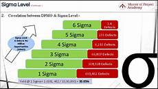 Six Sigma Class Sigma Level The Most Important Statistical Term In Six Sigma
