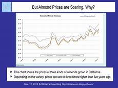 Almond Variety Chart But Almond Prices Are Soaring