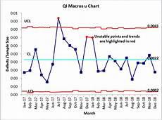 C Chart Vs U Chart U Chart U Chart Template In Excel Control Charts