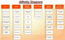 Affinity Diagram Template Free 10 Pugh Matrix Excel Template Excel Templates Excel