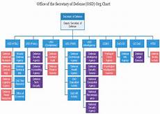 Peo Iew S Organization Chart 2018 Osd Org Chart Learning More About The U S Defense