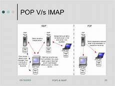 Imap Vs Pop Pop Protocol Driverlayer Search Engine