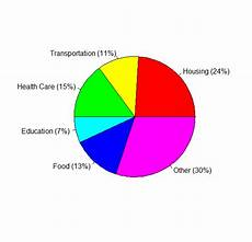 R Plot Pie Chart How To Plot Pie Chart In R From A Table With Relative