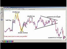 The power of chart pattern recognition and many examples
