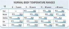 Baby Temperature Chart Fever Normal Body Temperature Medguidance Com Normal Body