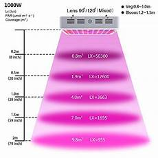 1500 Watt Full Spectrum Led Grow Light 1000w Grow Light King Plus 1000w Led Grow Light Double