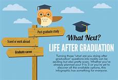 Life After Graduation What To Do After Graduation Infographic Jobcluster Com