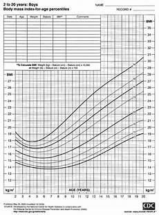 Who Vs Cdc Growth Charts 2000 Cdc Growth Charts For The United States Bmi For Age