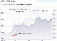 British Pound To Usd Chart Major Reset Of Currencies Worldwide Happening Now
