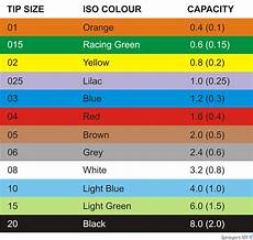 Spray Nozzle Color Chart What S My Spray Quality In 3 Simple Steps Sprayers 101