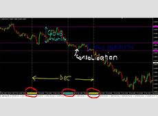 4 Ways To Predict Forex Market Consolidation (Learn How