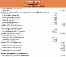 How To Prepare A Cash Flow Statement 16 4 Prepare The Statement Of Cash Flows Using The