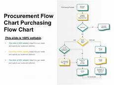 Procurement Flow Chart Example Procurement Flow Chart Purchasing Flow Chart Powerpoint